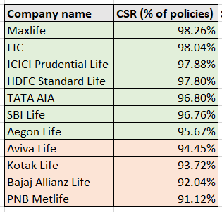 CSR Ratio of life insurance companies in india 2017-18