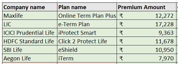 Premium amount for top life insurance companies in india 2019