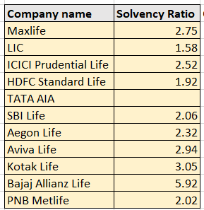 Solvency ratio of best life insurance companies in india 2017-18